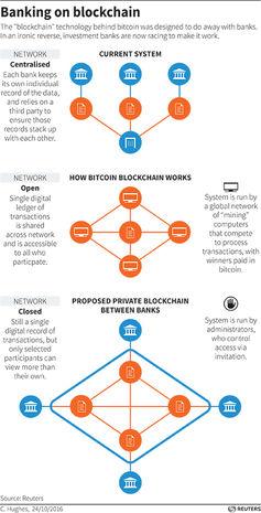 bitcoin chain system