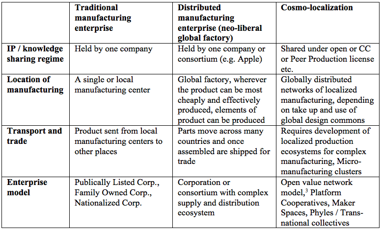 cosmolocalism - logics table