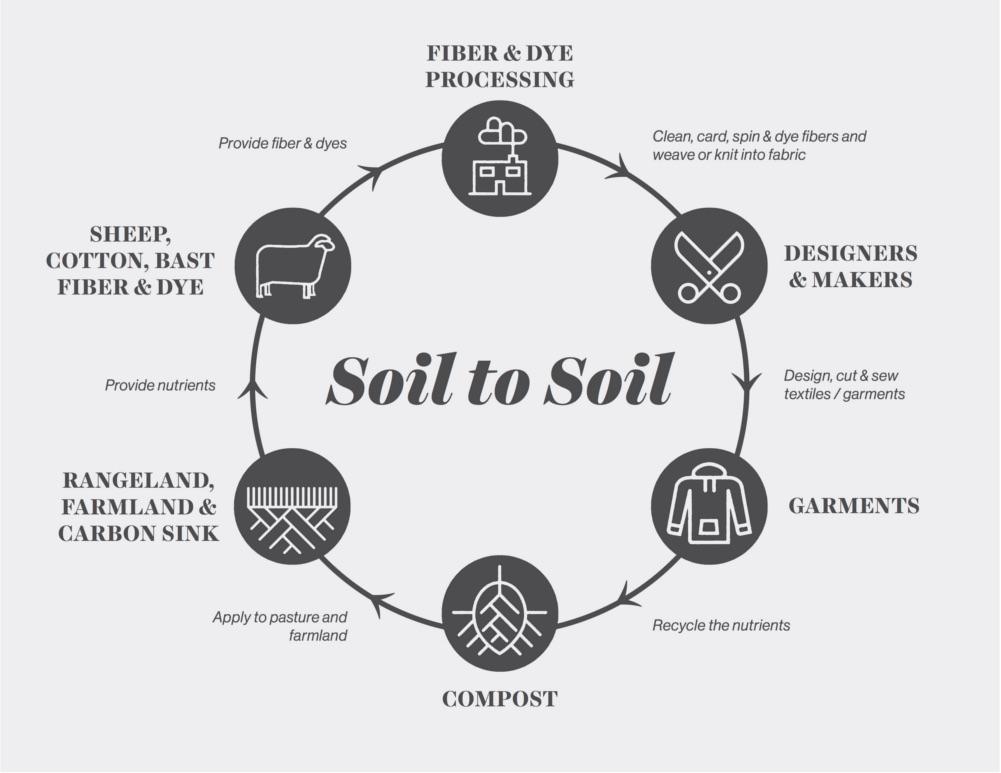 soil-to-soil2