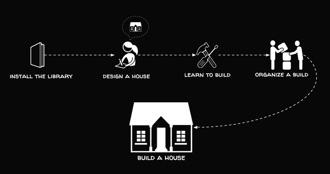 Open-Source Toolkit Aims to Make Home Building Cheap, Easy and Green