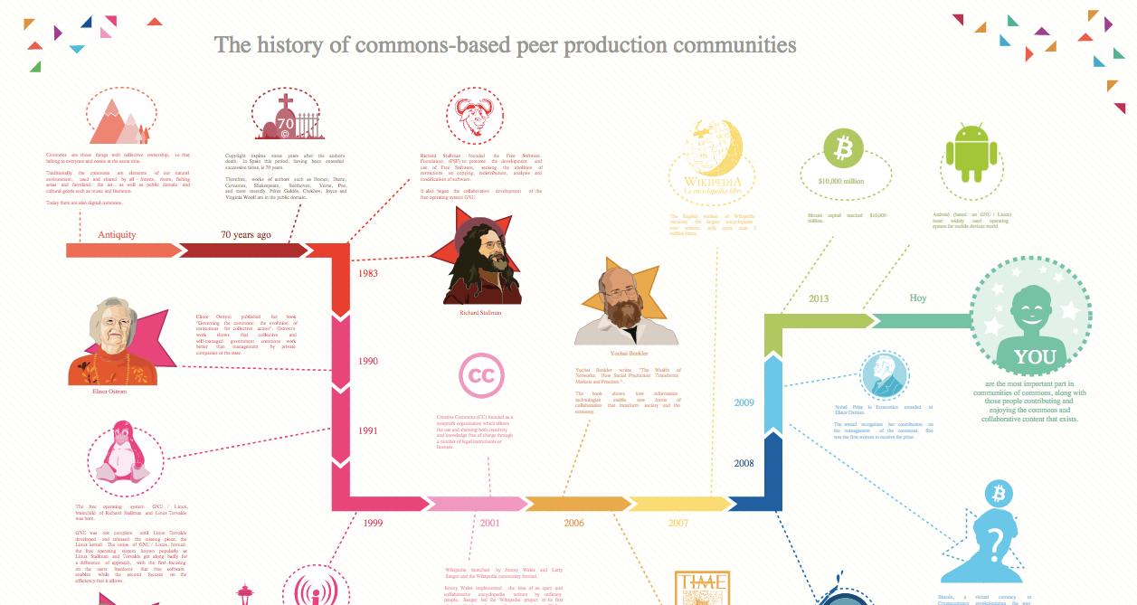https___upload_wikimedia_org_wikipedia_commons_d_da_The_history_of_commons-based_peer_production_communities__28CBPP_29_svg