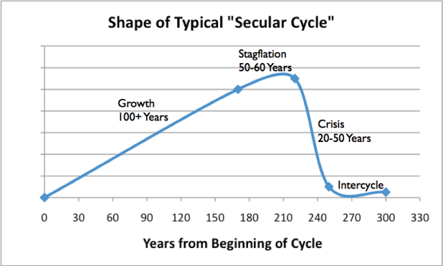 Shape of typical Secular Cycle, based on work of Peter Turchin and Sergey Nefedov in Secular Cycles. Chart by Gail Tverberg.